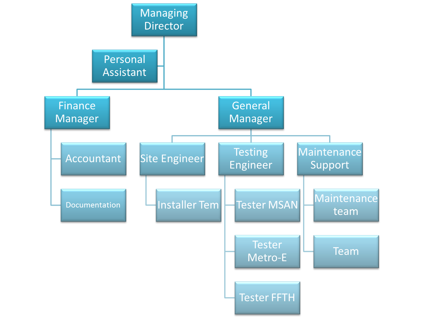 organizational chart pictures to pin on pinterest pinsdaddy